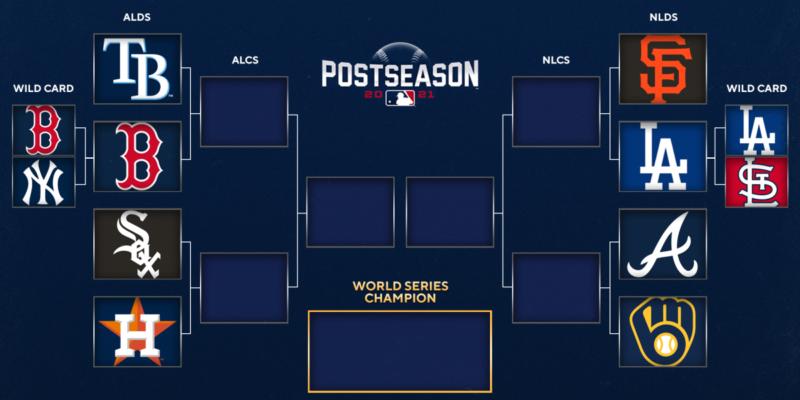 2021 MLB playoffs: Bracket, postseason baseball schedule with Giants-Dodgers in NLDS; Red Sox even ALDS